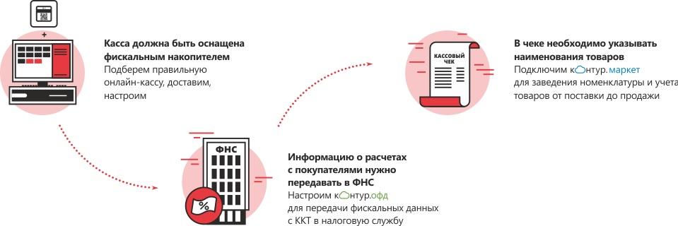 Описание: https://kontur.ru/Files/Modules/LandingPage/226i/a2b84173-b0a6-4904-913c-8009d9933375.png?t=1484815433&utm_source=YandexDirect&utm_campaign=market-rsya&utm_medium=cpc&utm_content=Market1&utm_term=kassovoe_oborudovanie